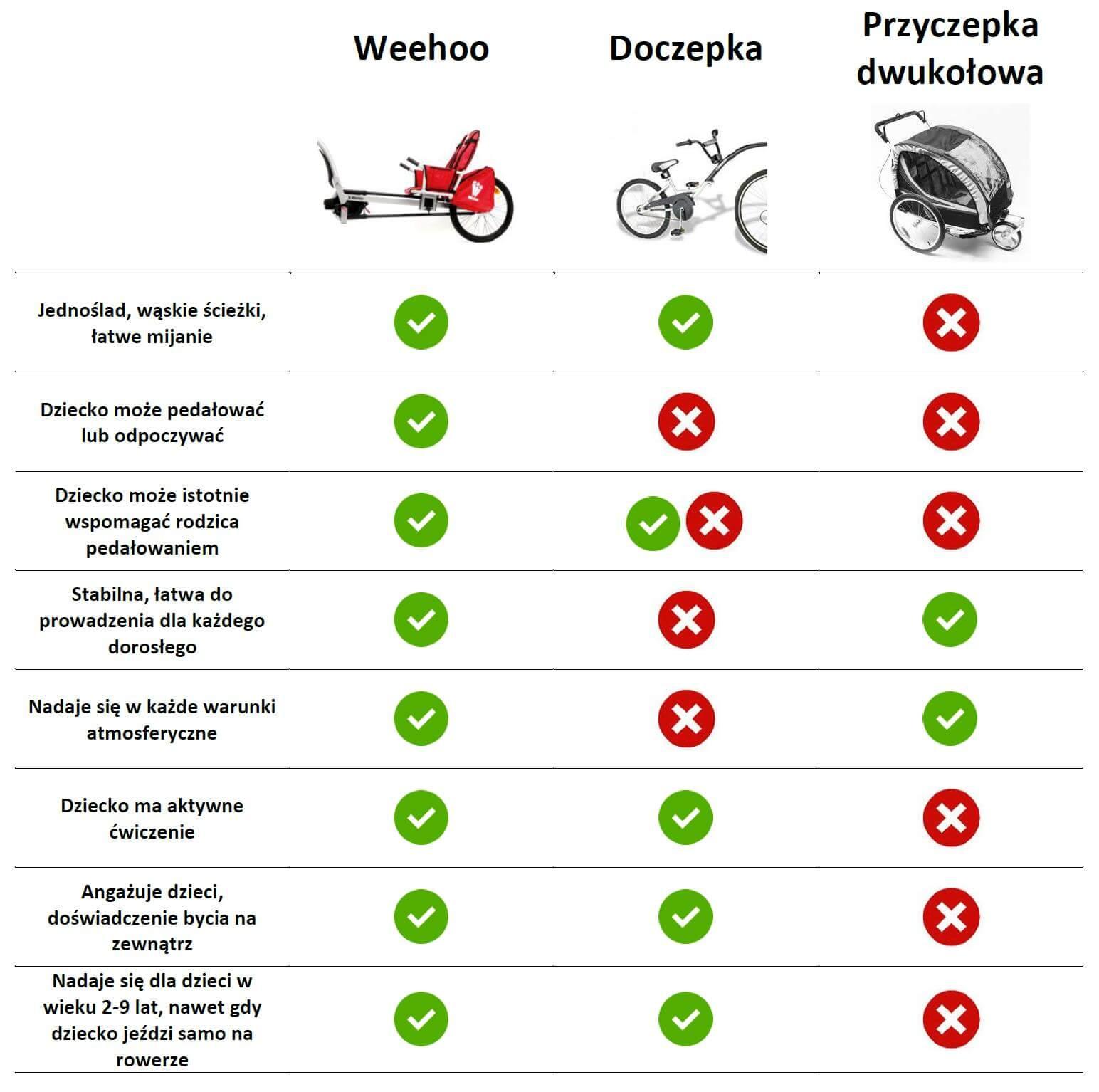 porównanie przyczepek rowerowych
