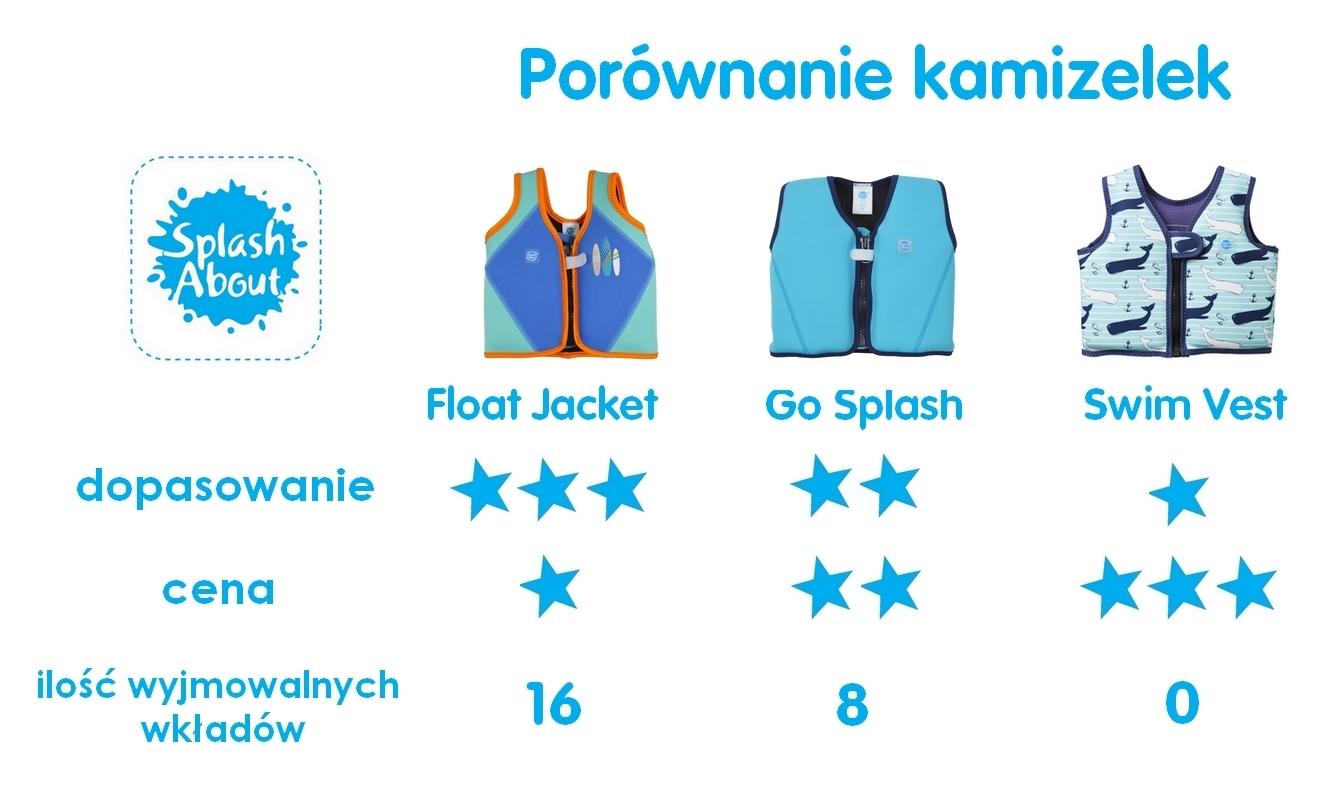 kamizelki do nauki pływania